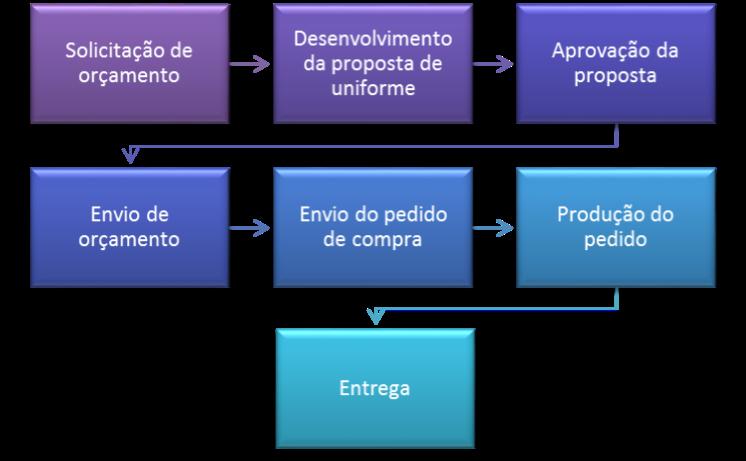 Processo de Aquisição de Uniformes